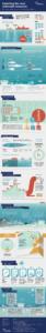 Ausführliche Infografik zur Ausbeutung der Tiefsee durch Fischerei im Nordostatlantik mit Verbildlichung des historischen Kontextes, fragilen Arten, europäischem Managment, dem Anteil an der Gesamtfischerei, Ergebnisse von schlechtem Managment, Auswirkung auf Ökosysteme, neue vorgschlagene Regulation und weiteren Vorschlägen
