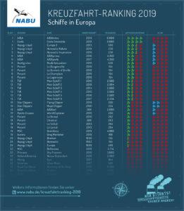 Tabelle, die die Plätze 1-32 des Kreuzfahrtrankings aufzeigt. Auf Platz 1 bis 3 befindet sich die AIDAnova, die Cosa Smeralda und die Europa 2