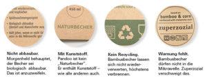 Falsche Deklarationen auf verschiedenen Packungen von Bambusbechern, herausgegeben von Stiftung Warentest