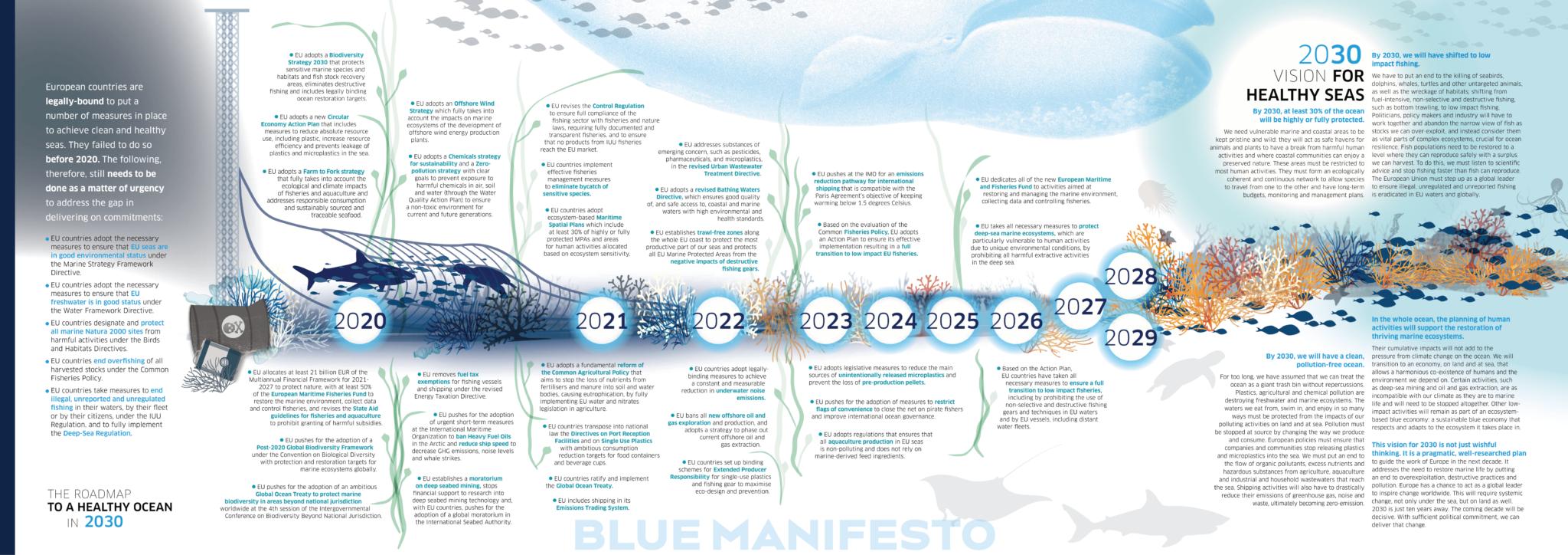 Zeitleiste von 2020 bis 2030 mit den Texten des Blue Manifesto und Zeichnungen von in einem Grundschleppnetz gefangenen Meerestieren bis hin zu gesunden und fischreichen Korallenriffen