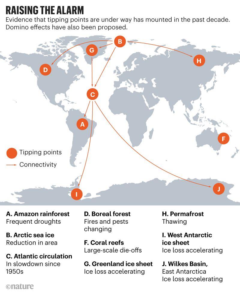 Das Bild zeigt eine Weltkarte die angibt an welchen Orten bereits das Risiko für Klipppunkte besteht. Die markierten Orte sind die USA, Brasilien, Grönland, das arktische Meer, der Atlantik, die Antarktis, Nordrussland und Australien. Die Punkte sind mit orangener Farbe markiert.